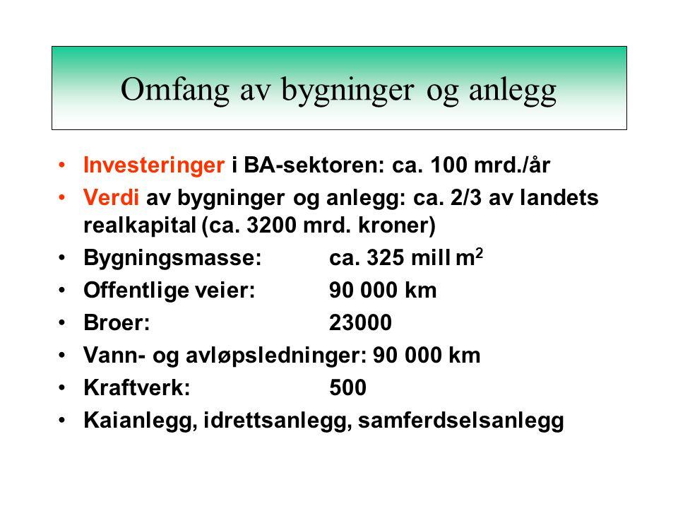 Materialbruk i Norge