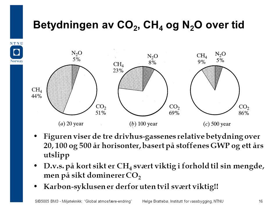 """SIB5005 BM3 - Miljøteknikk: """"Global atmosfære-endring""""Helge Brattebø, Institutt for vassbygging, NTNU 16 Betydningen av CO 2, CH 4 og N 2 O over tid F"""