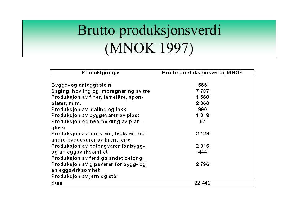 Brutto produksjonsverdi (MNOK 1997)
