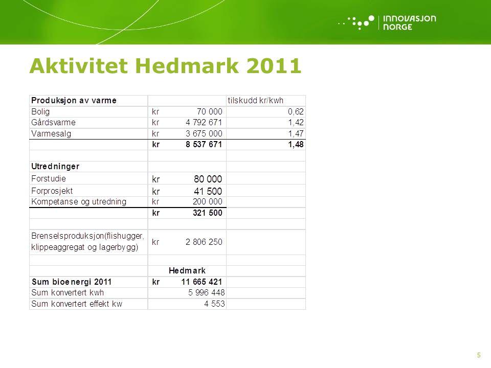 Aktivitet Hedmark 2011 5