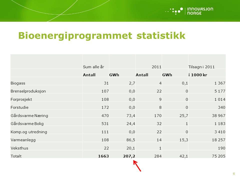 6 Bioenergiprogrammet statistikk Sum alle år 2011 Tilsagn i 2011 AntallGWhAntallGWhi 1000 kr Biogass312,740,11 367 Brenselproduksjon1070,02205 177 For