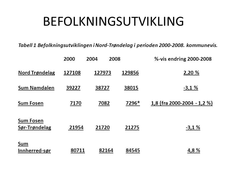 AVHENGIGHET AV LANDBRUK Andel sysselsetting innen jordbruk og befolkningsutvikling i ulike regioner i landet (utarbeidet av Telemarksforskning.