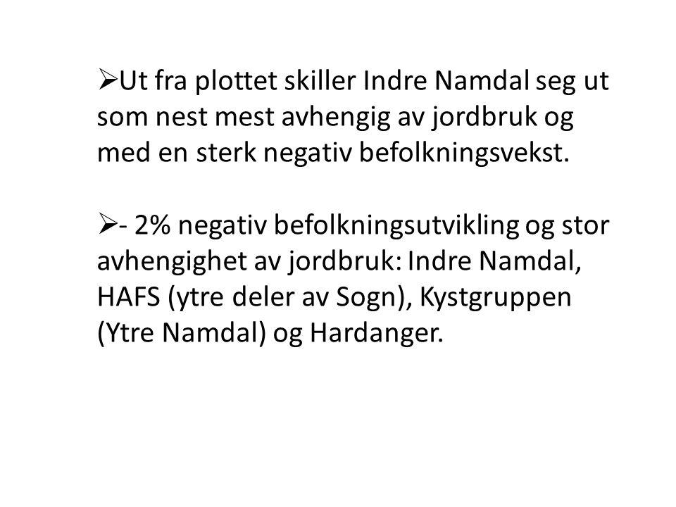  Ut fra plottet skiller Indre Namdal seg ut som nest mest avhengig av jordbruk og med en sterk negativ befolkningsvekst.