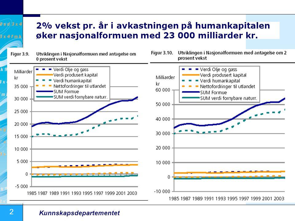 2 Kunnskapsdepartementet 2% vekst pr. år i avkastningen på humankapitalen øker nasjonalformuen med 23 000 milliarder kr.
