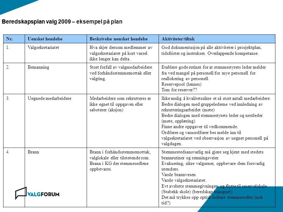 Beredskapsplan valg 2009Beredskapsplan valg 2009 – eksempel på plan Nr.Uønsket hendelseBeskrivelse uønsket hendelseAktiviteter/tiltak 1.Valgsekretaria