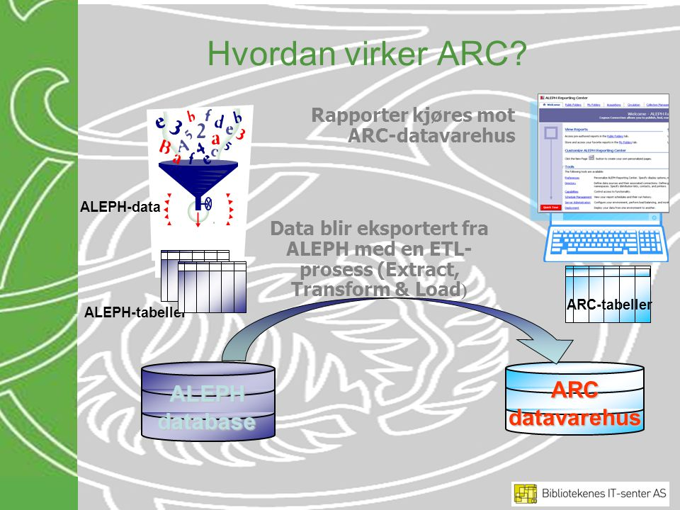 Hvordan virker ARC? ARC datavarehus ALEPH database ARC-tabeller ALEPH-data ALEPH-tabeller Data blir eksportert fra ALEPH med en ETL- prosess (Extract,