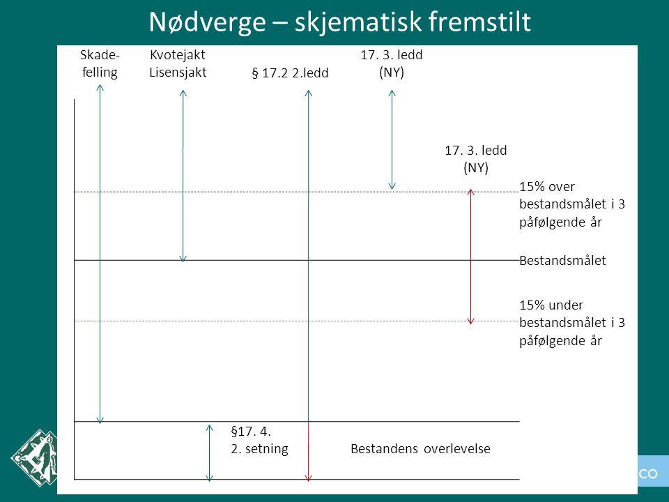Nødverge – skjematisk fremstilt Skade- felling Kvotejakt Lisensjakt§ 17.2 2.ledd 17.