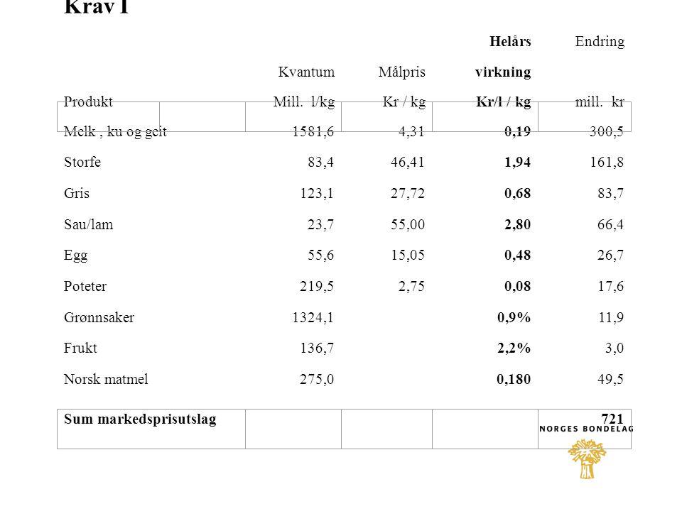 Krav I HelårsEndring KvantumMålpris virkning Melk, ku og geit1581,64,310,19300,5 Storfe 83,446,411,94161,8 Gris 123,127,720,6883,7 Sau/lam 23,755,002,8066,4 Egg 55,615,050,4826,7 Poteter 219,52,750,0817,6 Grønnsaker 1324,1 0,9%11,9 Frukt 136,7 2,2%3,0 Norsk matmel275,0 0,18049,5 Produkt Mill.