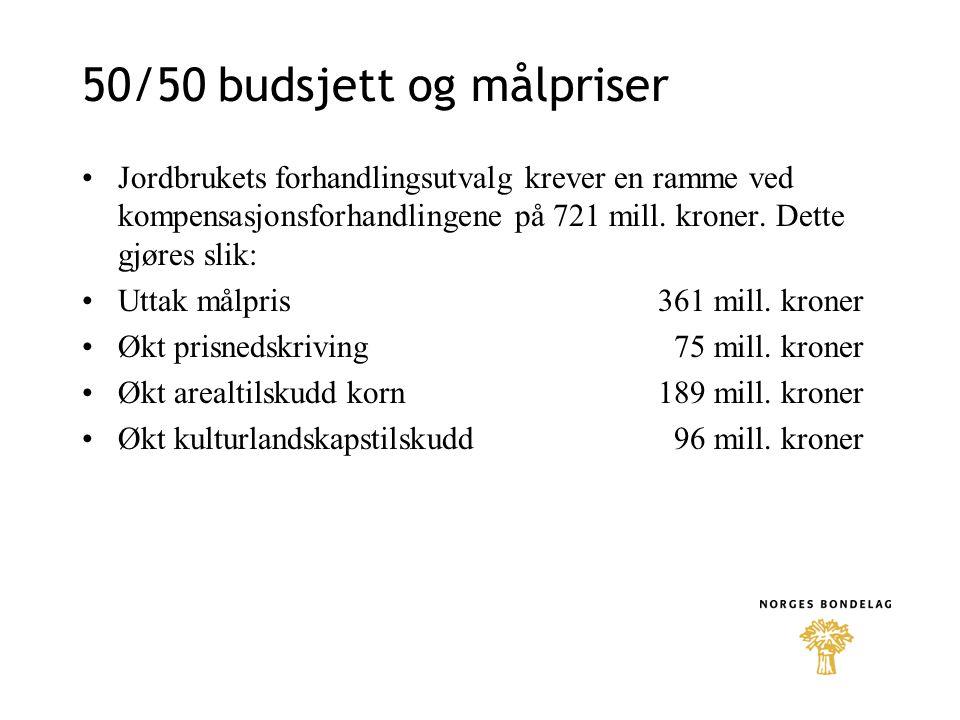 50/50 budsjett og målpriser Jordbrukets forhandlingsutvalg krever en ramme ved kompensasjonsforhandlingene på 721 mill.