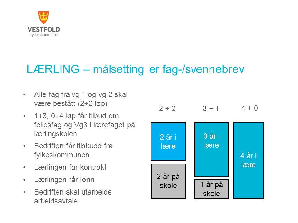 LÆRLING – målsetting er fag-/svennebrev Alle fag fra vg 1 og vg 2 skal være bestått (2+2 løp) 1+3, 0+4 løp får tilbud om fellesfag og Vg3 i lærefaget