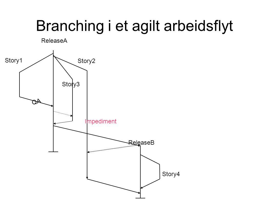 Branching i et agilt arbeidsflyt ReleaseA Story1 ReleaseB Story3 Story2 Impediment QA Story4