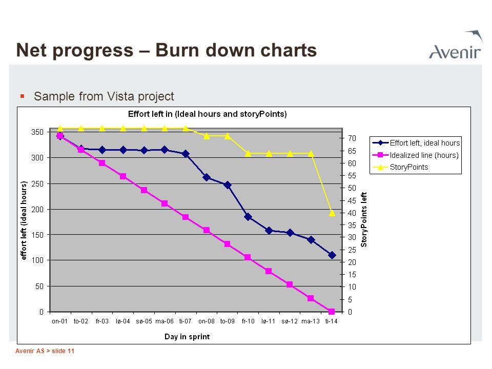 Avenir AS > slide 11 Net progress – Burn down charts  Sample from Vista project