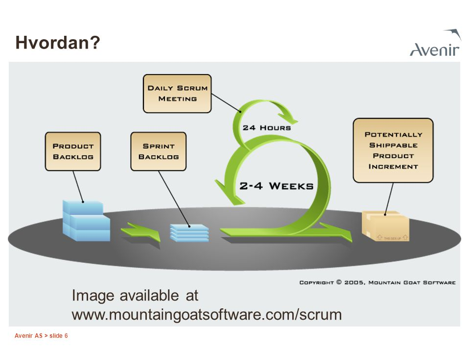 Avenir AS > slide 6 Hvordan? Image available at www.mountaingoatsoftware.com/scrum