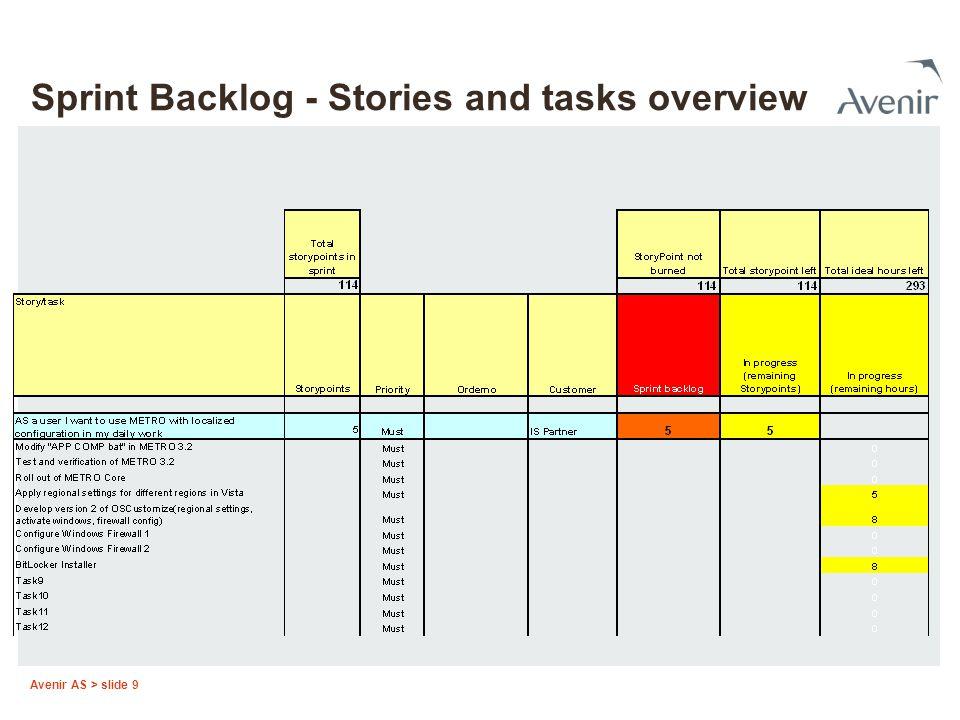 Avenir AS > slide 9 Sprint Backlog - Stories and tasks overview