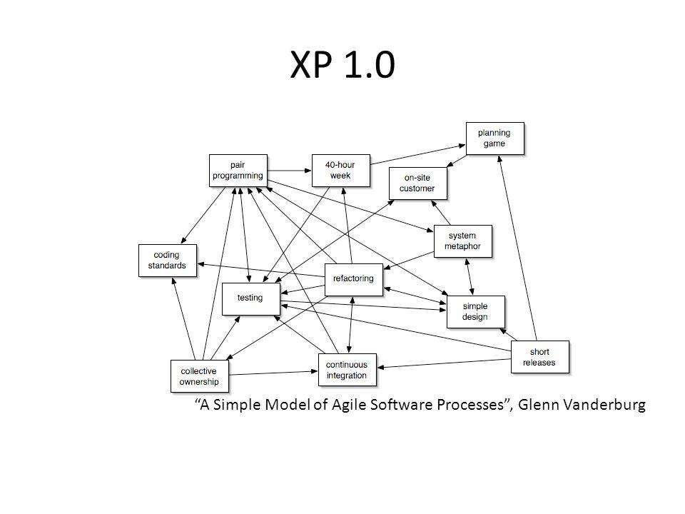 "XP 1.0 ""A Simple Model of Agile Software Processes"", Glenn Vanderburg"