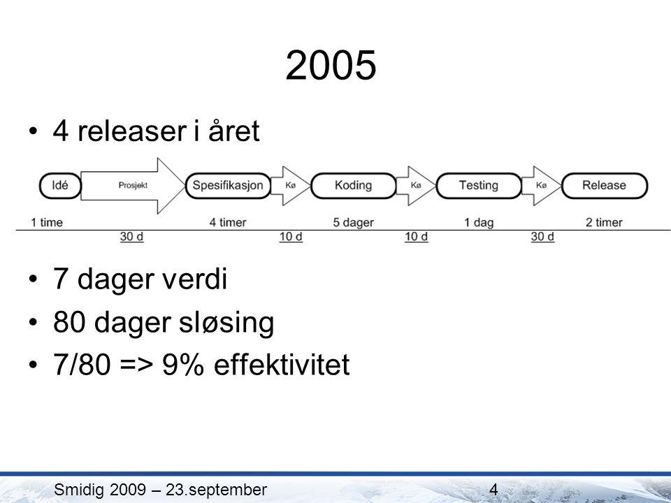 2005 4 releaser i året Smidig 2009 – 23.september4 7 dager verdi 80 dager sløsing 7/80 => 9% effektivitet