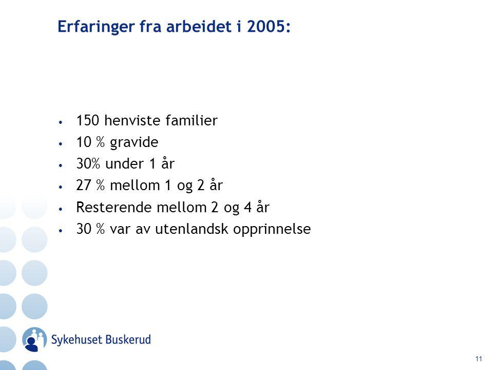 11 Erfaringer fra arbeidet i 2005: 150 henviste familier 10 % gravide 30% under 1 år 27 % mellom 1 og 2 år Resterende mellom 2 og 4 år 30 % var av utenlandsk opprinnelse