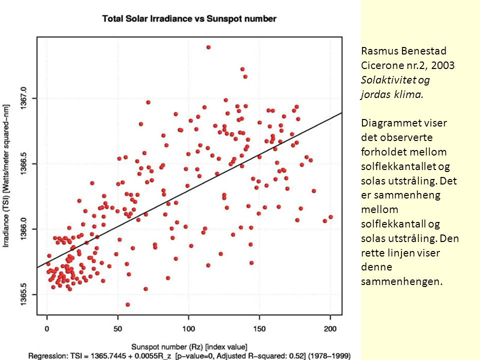 Rasmus Benestad Cicerone nr.2, 2003 Solaktivitet og jordas klima. Diagrammet viser det observerte forholdet mellom solflekkantallet og solas utstrålin