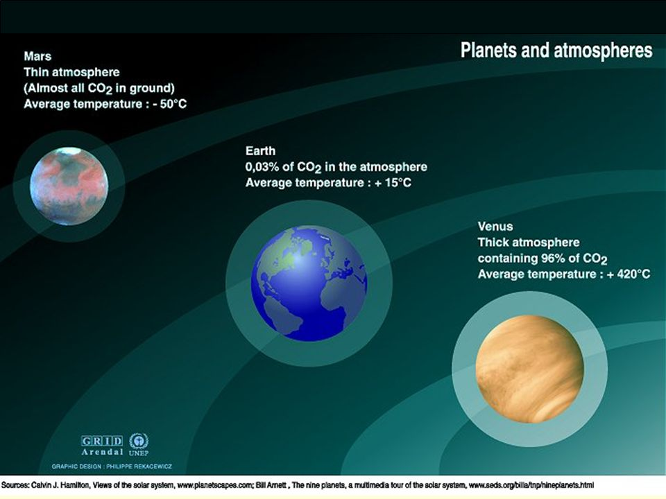Jordas atmosfære 77% N 2, 21% O 2, 1% Ar, + litt CO 2, CH 4,(metan) og H 2 O.