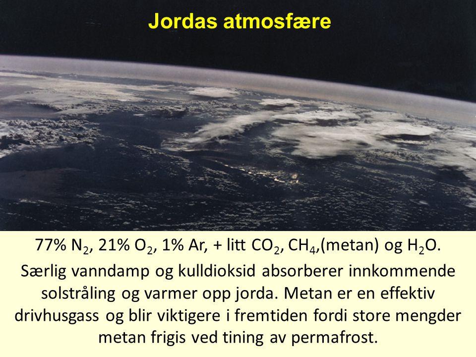 Jordas atmosfære 77% N 2, 21% O 2, 1% Ar, + litt CO 2, CH 4,(metan) og H 2 O. Særlig vanndamp og kulldioksid absorberer innkommende solstråling og var
