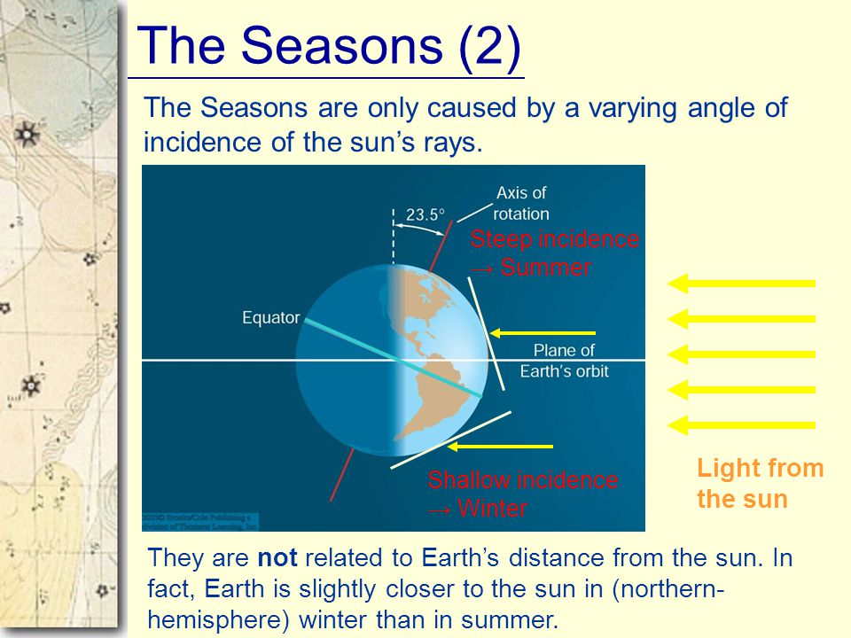 The Seasons (2) They are not related to Earth's distance from the sun. In fact, Earth is slightly closer to the sun in (northern- hemisphere) winter t