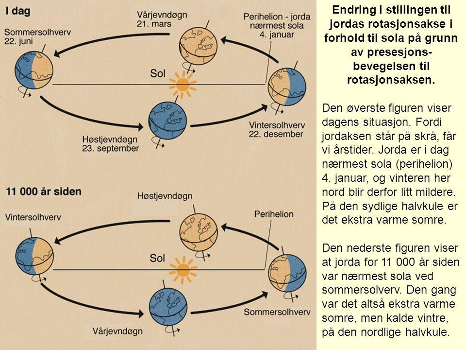 Endring i stillingen til jordas rotasjonsakse i forhold til sola på grunn av presesjons- bevegelsen til rotasjonsaksen. Den øverste figuren viser dage