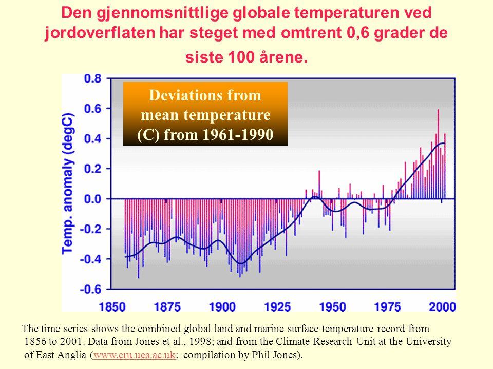 Den gjennomsnittlige globale temperaturen ved jordoverflaten har steget med omtrent 0,6 grader de siste 100 årene. The time series shows the combined