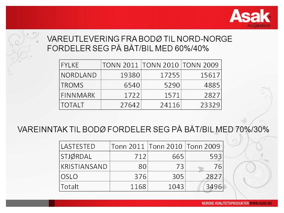 VAREUTLEVERING FRA BODØ TIL NORD-NORGE FORDELER SEG PÅ BÅT/BIL MED 60%/40% VAREINNTAK TIL BODØ FORDELER SEG PÅ BÅT/BIL MED 70%/30%