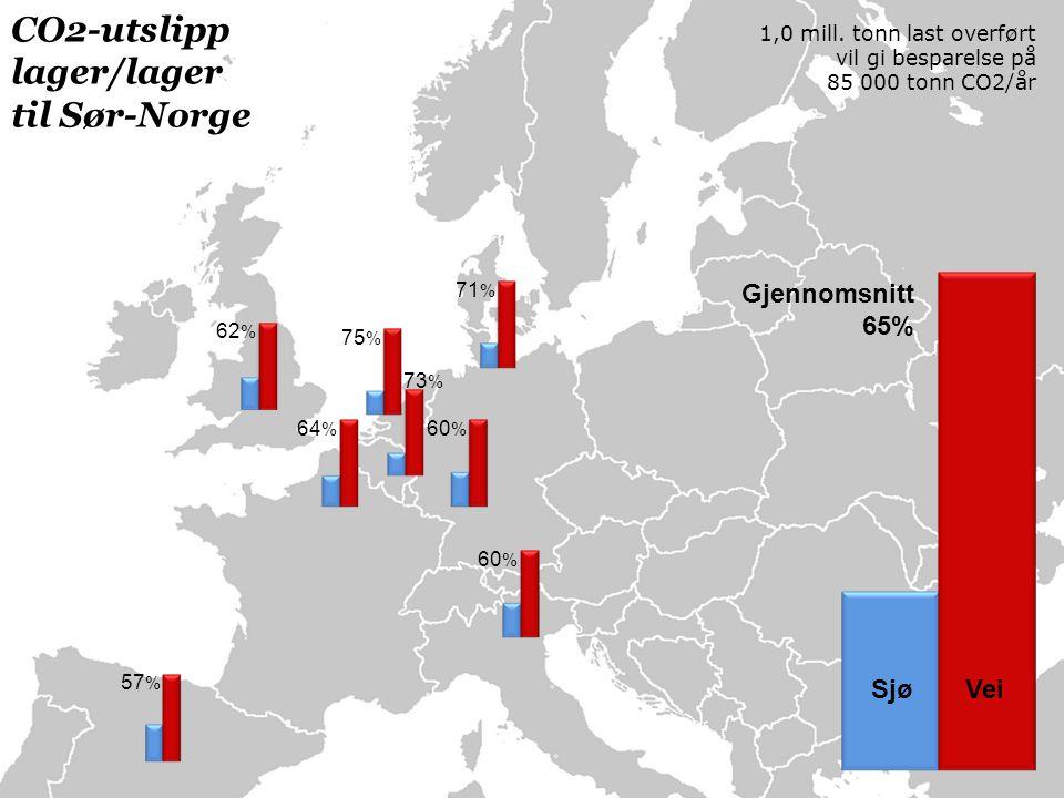 60 % 71 % 60 % 75 % 73 % 64 % 62 % 57 % Gjennomsnitt 65% Sjø Vei CO2-utslipp lager/lager til Sør-Norge 1,0 mill.