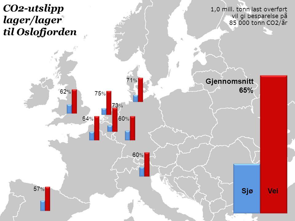 60 % 71 % 60 % 75 % 73 % 64 % 62 % 57 % Gjennomsnitt 65% Sjø Vei CO2-utslipp lager/lager til Oslofjorden 1,0 mill.