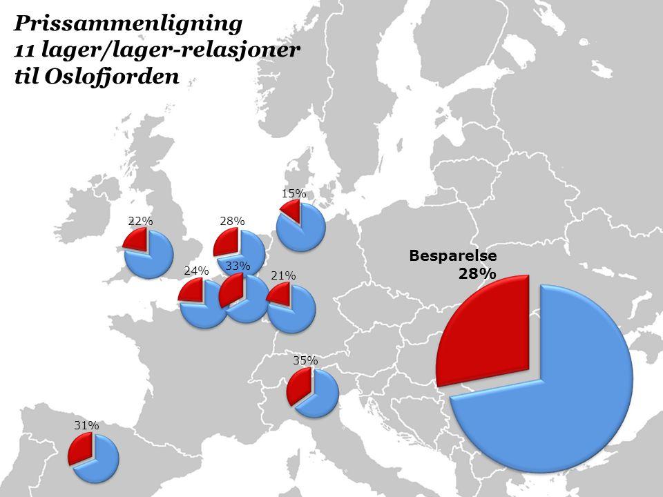 35% 15% 22%28% 24% 31% 33% 21% Besparelse 28% Prissammenligning 11 lager/lager-relasjoner til Oslofjorden