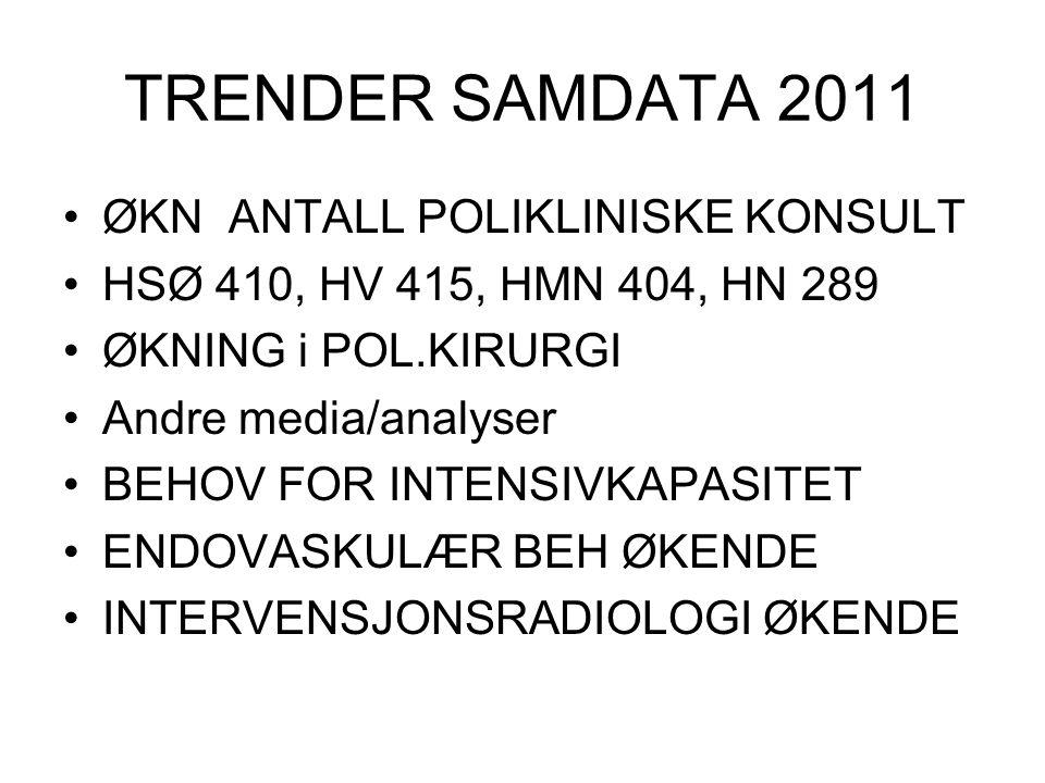 TRENDER SAMDATA 2011 ØKN ANTALL POLIKLINISKE KONSULT HSØ 410, HV 415, HMN 404, HN 289 ØKNING i POL.KIRURGI Andre media/analyser BEHOV FOR INTENSIVKAPA