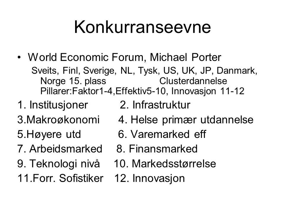 Konkurranseevne World Economic Forum, Michael Porter Sveits, Finl, Sverige, NL, Tysk, US, UK, JP, Danmark, Norge 15. plass Clusterdannelse Pillarer:Fa