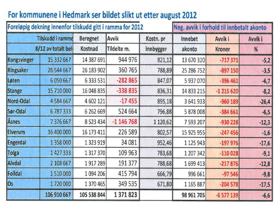 16.07.20143Fem kommuner i samhandling RHO Hedmark