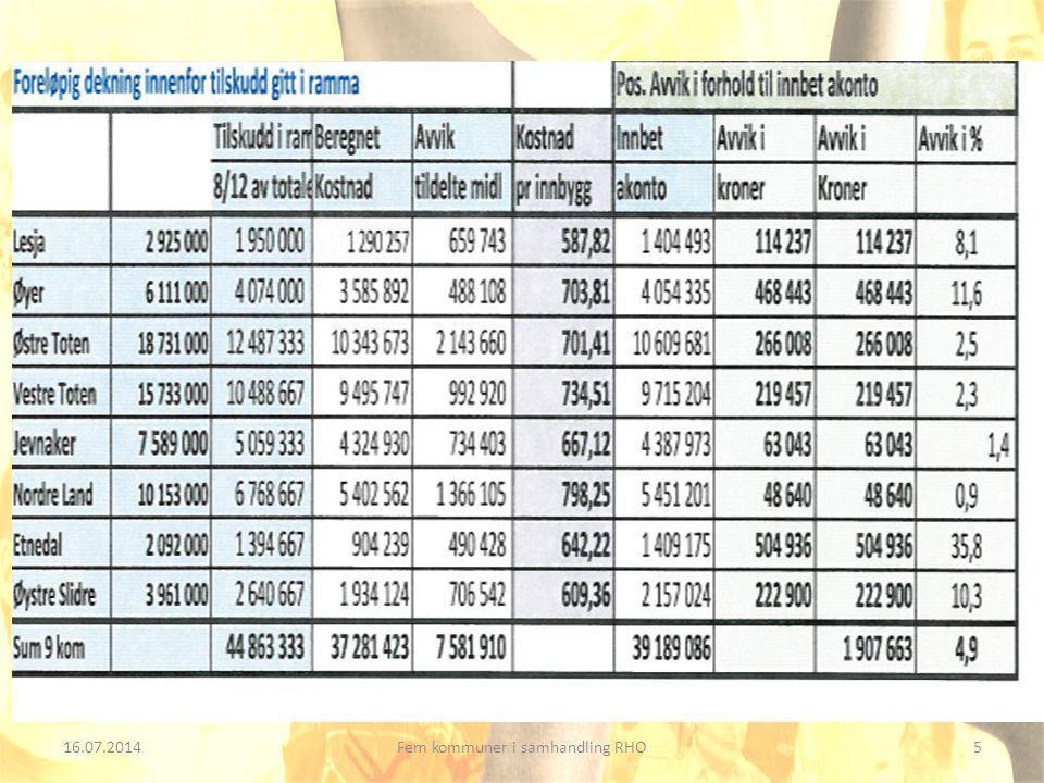16.07.20146Fem kommuner i samhandling RHO Styringsdata for somatisk sykehusaktivitet Datagrunnlag nasjonal aktivitet fra 2010 - 2.