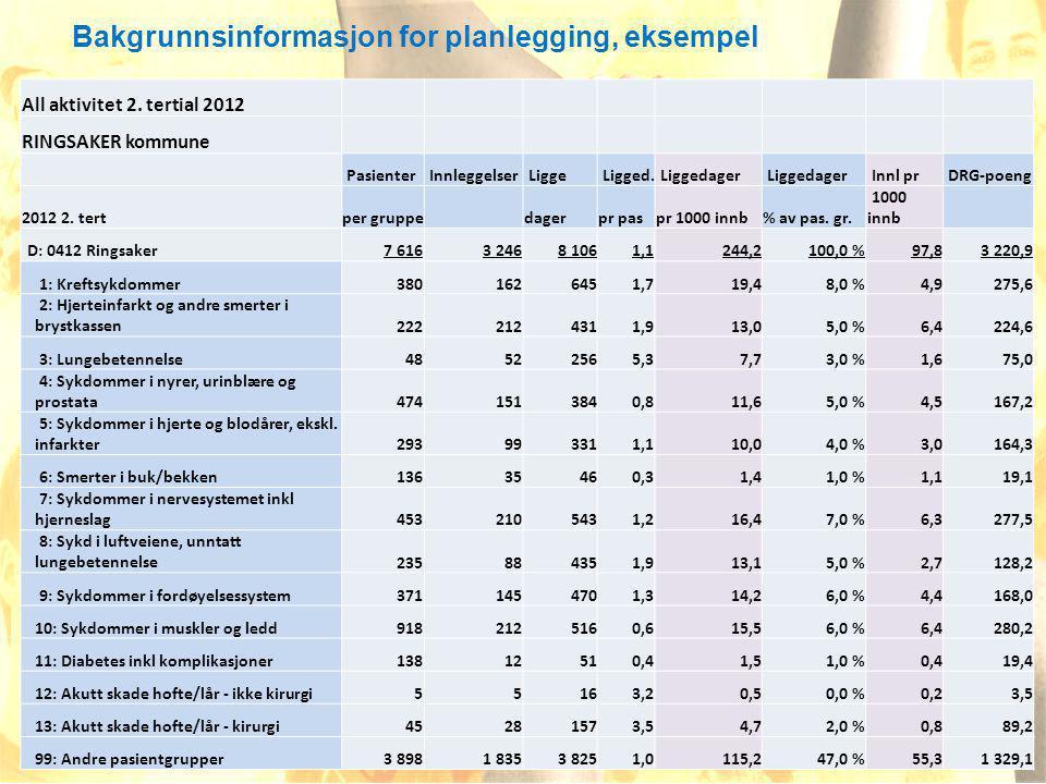 16.07.20149Fem kommuner i samhandling RHO All aktivitet 2.