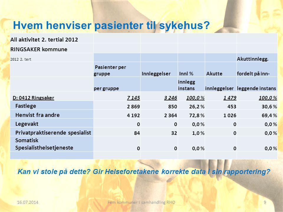 16.07.201410Fem kommuner i samhandling RHO All aktivitet 2.