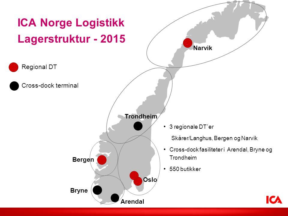 ICA Norge Logistikk Lagerstruktur - 2015 Arendal Bergen Bryne Narvik Oslo Trondheim Cross-dock terminal Regional DT 3 regionale DT`er Skårer/Langhus,
