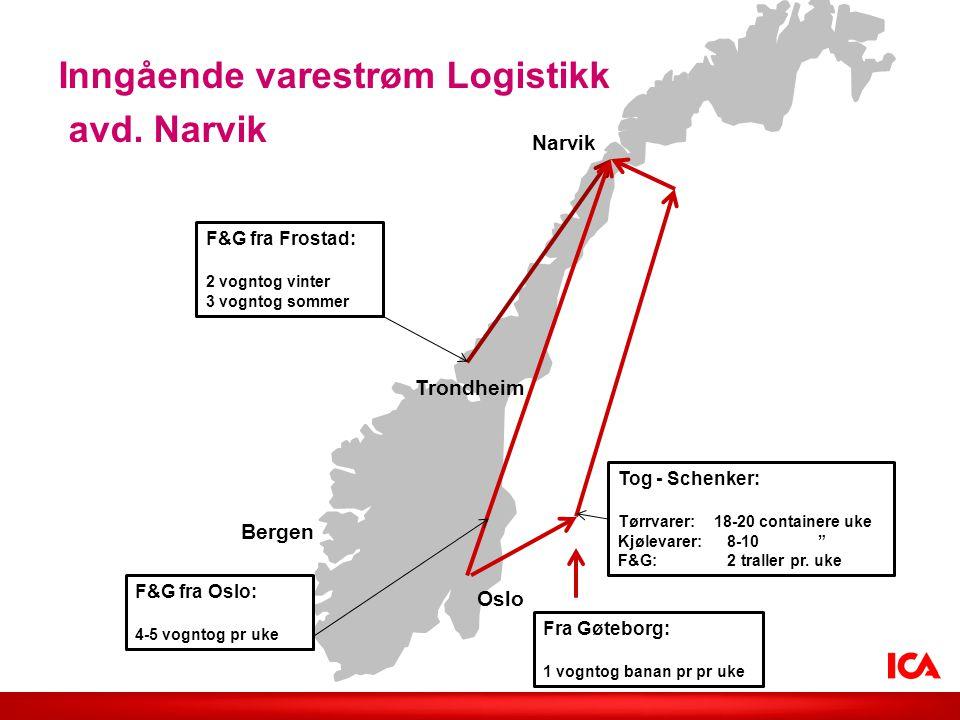 """Inngående varestrøm Logistikk avd. Narvik Bergen Narvik Oslo Trondheim Tog - Schenker: Tørrvarer:18-20 containere uke Kjølevarer: 8-10 """" F&G: 2 tralle"""