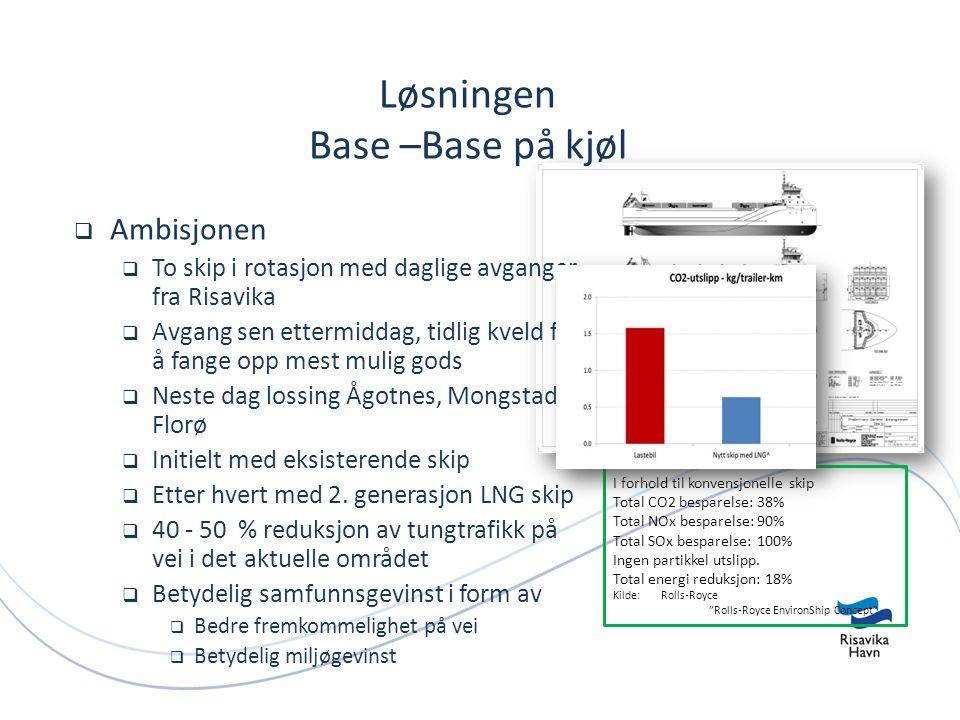 I forhold til konvensjonelle skip Total CO2 besparelse:38% Total NOx besparelse:90% Total SOx besparelse:100% Ingen partikkel utslipp.