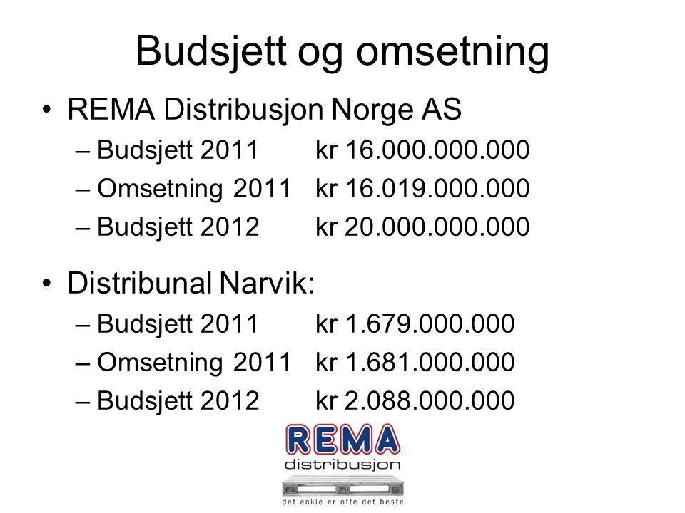 Budsjett og omsetning REMA Distribusjon Norge AS –Budsjett 2011kr 16.000.000.000 –Omsetning 2011kr 16.019.000.000 –Budsjett 2012kr 20.000.000.000 Dist