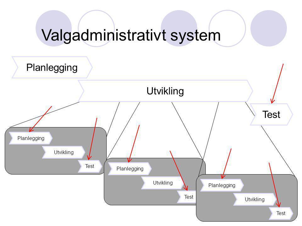 Planlegging Utvikling Test Planlegging Utvikling Test Planlegging Utvikling Test Utvikling Test Valgadministrativt system