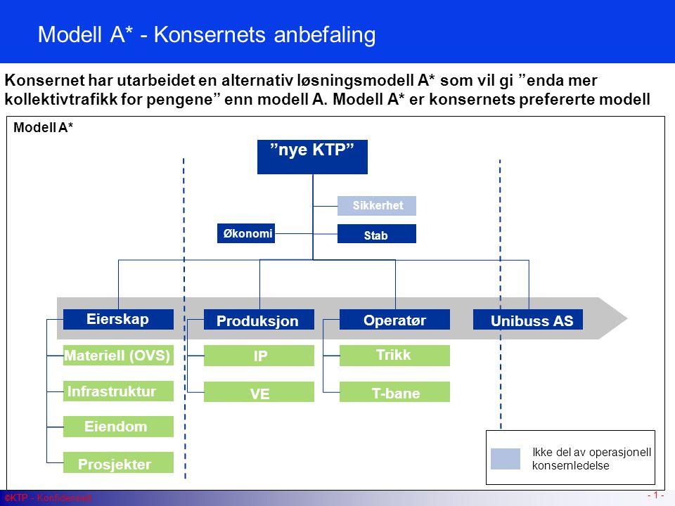 © KTP - Konfidensielt Modell A* - Konsernets anbefaling - 1 - © KTP Konsernet har utarbeidet en alternativ løsningsmodell A* som vil gi enda mer kollektivtrafikk for pengene enn modell A.