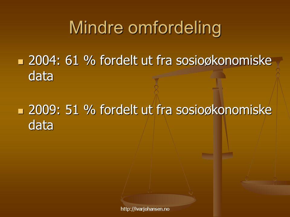 Mindre omfordeling 2004: 61 % fordelt ut fra sosioøkonomiske data 2004: 61 % fordelt ut fra sosioøkonomiske data 2009: 51 % fordelt ut fra sosioøkonomiske data 2009: 51 % fordelt ut fra sosioøkonomiske data http://ivarjohansen.no