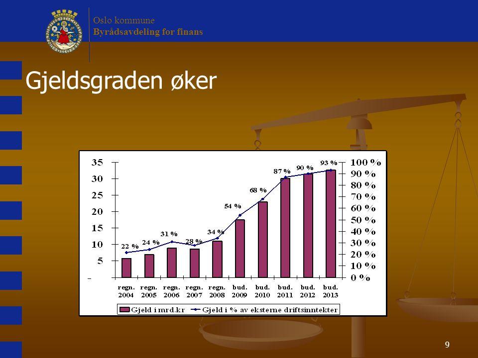 9 Gjeldsgraden øker Oslo kommune Byrådsavdeling for finans