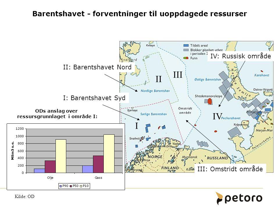 Barentshavet - forventninger til uoppdagede ressurser ODs anslag over ressursgrunnlaget i område I: I III IV II IV: Russisk område III: Omstridt områd