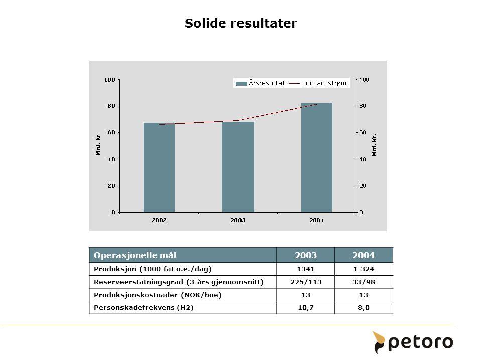 Solide resultater Operasjonelle mål20032004 Produksjon (1000 fat o.e./dag)13411 324 Reserveerstatningsgrad (3-års gjennomsnitt)225/11333/98 Produksjon