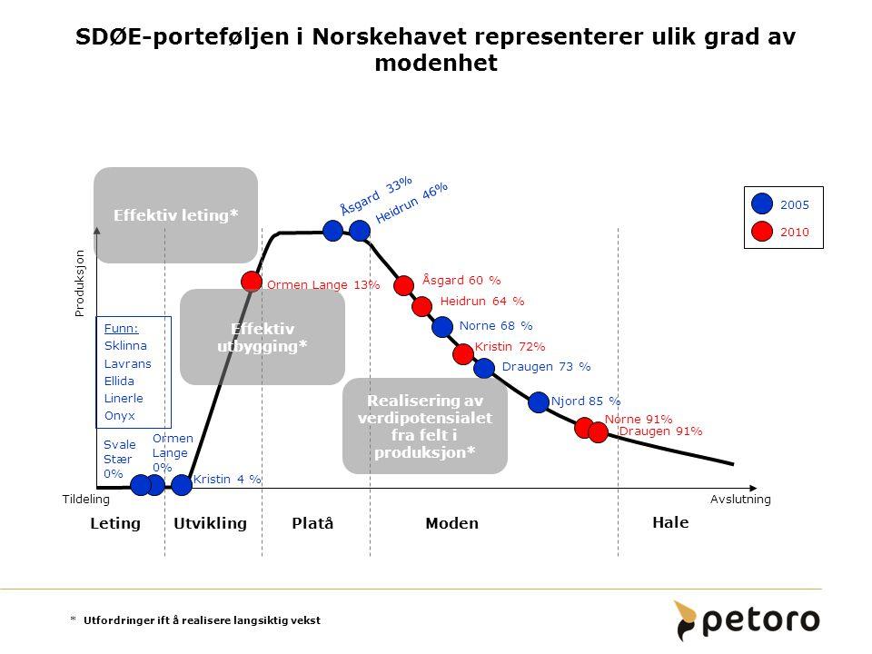 SDØE-porteføljen i Norskehavet representerer ulik grad av modenhet Produksjon TildelingAvslutning LetingUtviklingPlatåModen Hale 2005 2010 Kristin 4 %