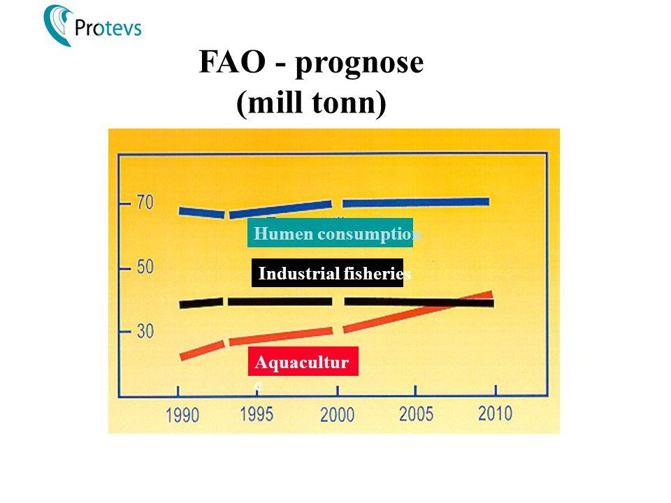 FAO - prognose (mill tonn) Humen consumption Industrial fisheries Aquacultur e