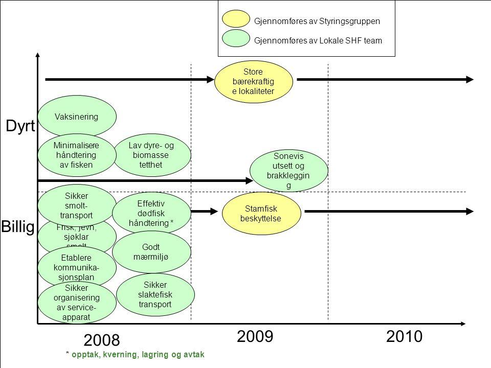 2008 20092010 Billig Dyrt Sonevis utsett og brakkleggin g Frisk, jevn, sjøklar smolt Sikker smolt- transport Vaksinering Lav dyre- og biomasse tetthet